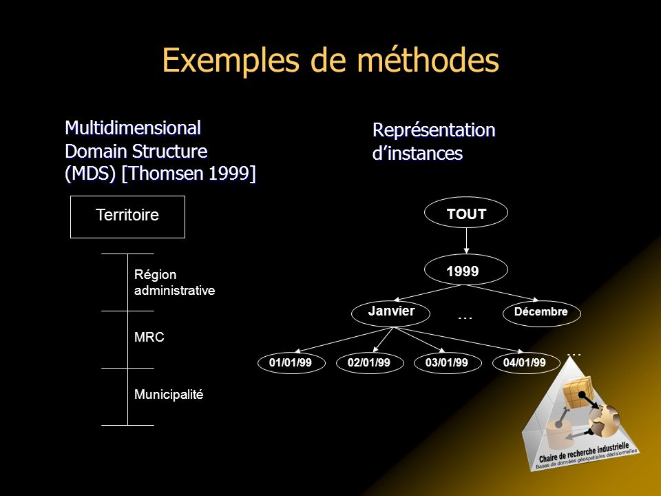 Exemples de méthodes Multidimensional Domain Structure (MDS) [Thomsen 1999] Représentation d'instances.